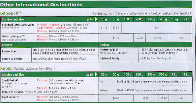 Prices For Worldwide Mailing